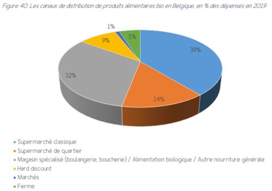 Canaux distribution BIO en Wallonie